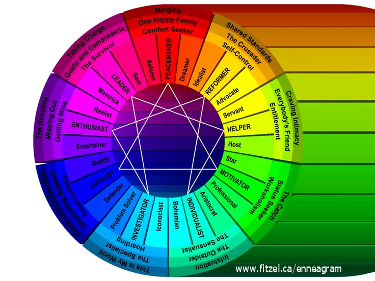 20 Best Images About Enneagram Types Fashion On Pinterest Romantic Wings And Type 4