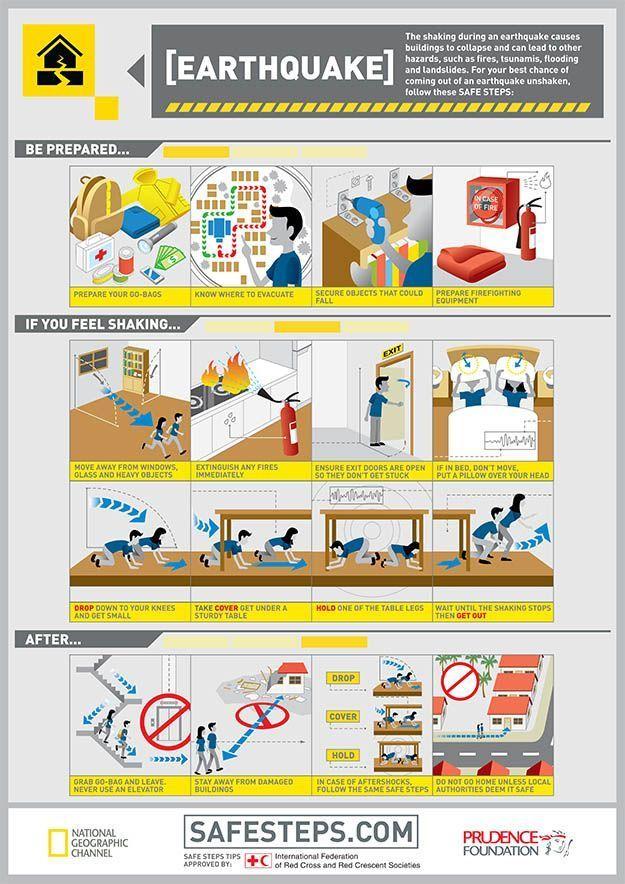 Earthquake Survival Tips Earthquake safety, Survival