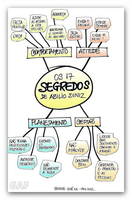 GESTÃO E LIDERANÇA – Abílio Diniz « Gestão & Resultados