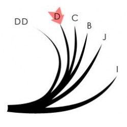 Webáruházunkban elérhető pilla ívek: B, C, D, DD.