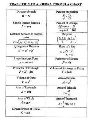 algebra formulas sheet - Google Search #mathtricks | Math is More ...