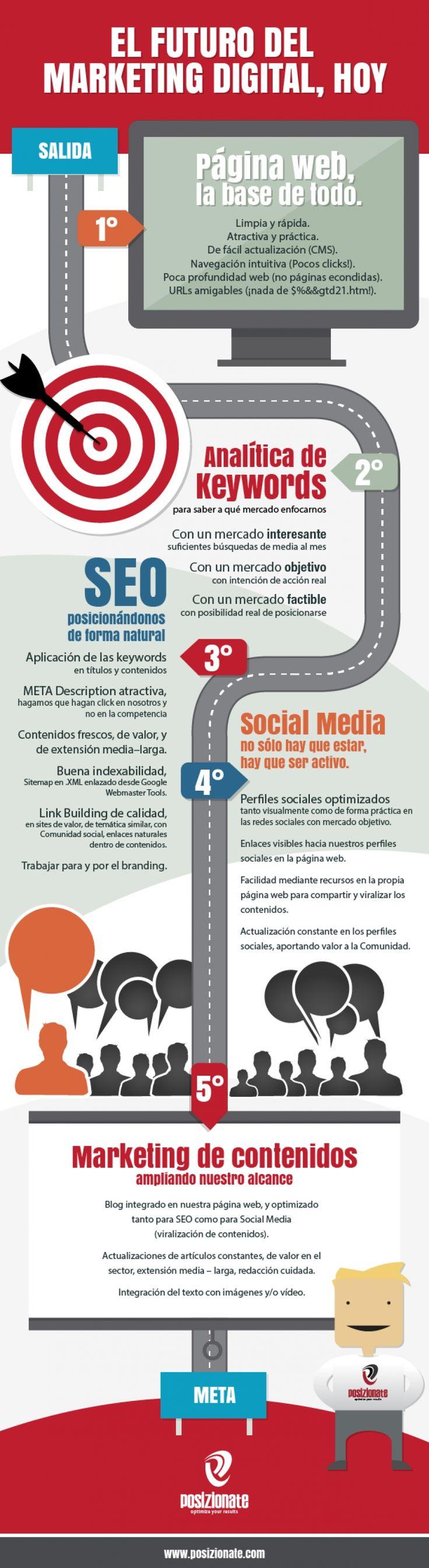 El futuro del marketing digital hoy #infografia #infographic #marketing