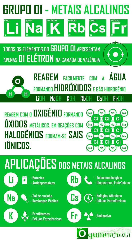 Infográfico com Detalhes Sobre os Elementos Químicos da Família dos Metais Alcalinos, Família 1A da Tabela Periódica