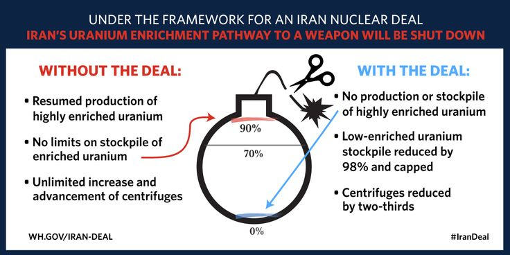 Under the framework for an Iran nuclear deal Iran's uranium enrichment pathway to a weapon will be shut down