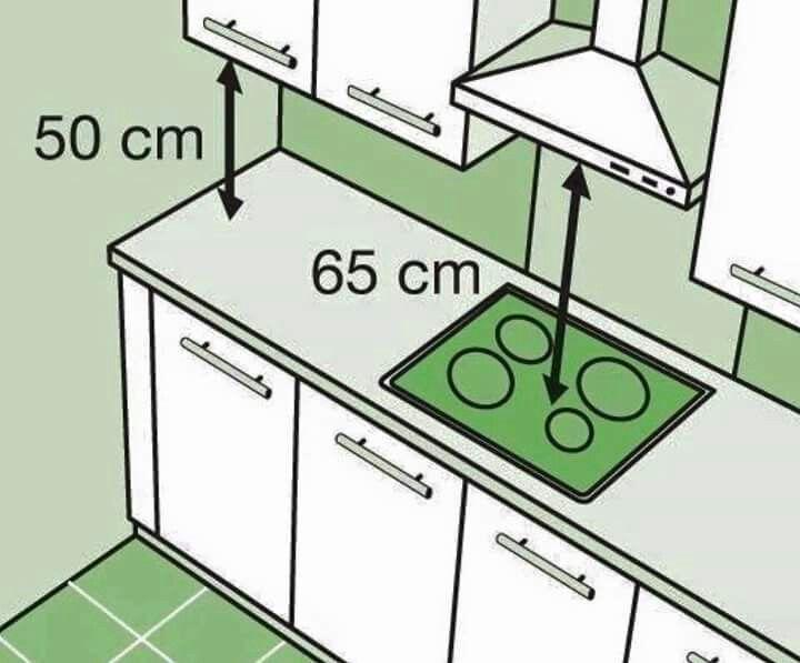 Les 41 meilleures images du tableau espace cuisine sur for Idee installation cuisine