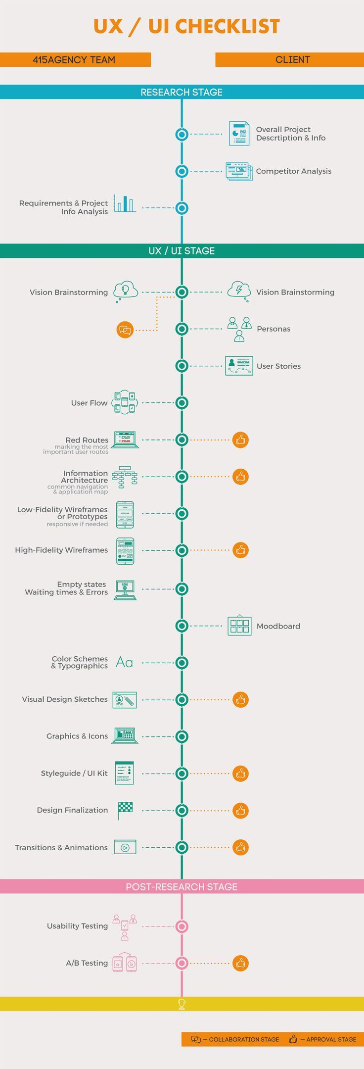1156 best User Journey images on Pinterest | Customer experience ...