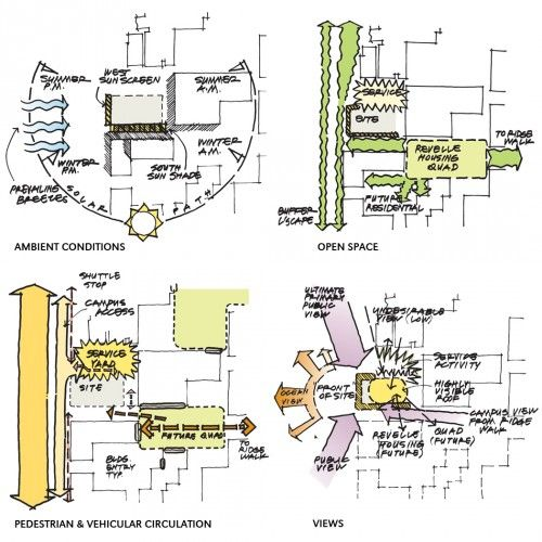 Site Map Diagram: Housing & Dining Services Administration Building / Studio E Architects