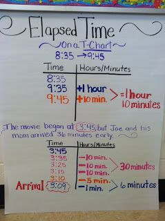 Elapsed Time Anchor Chart~  Using a T-Chart is a great way to show kids how time accrues in both hours and minutes.