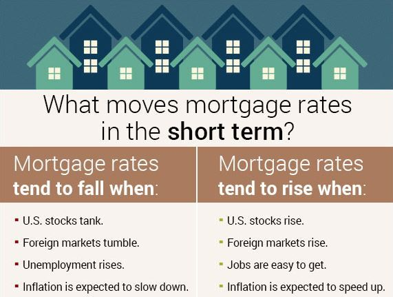 What Causes Rates To Rise And Fall Mortgage Interest Rates Depend
