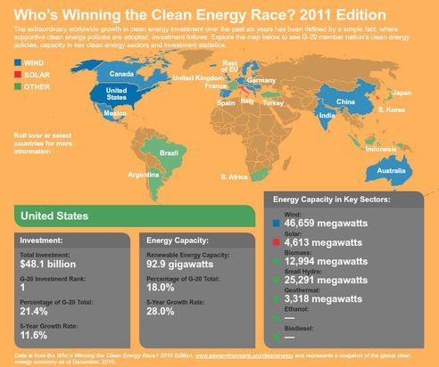 The United States led the world in clean energy investment in 2011, overtaking China, new analysis from Pew Charitable Trusts shows.