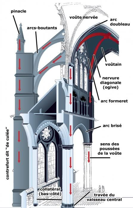 Αποτέλεσμα εικόνας για arc boutant gothique