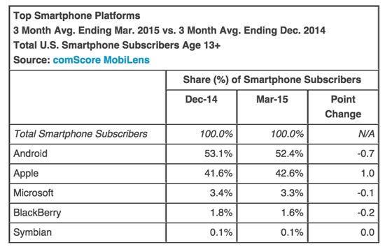 애플, 미 1분기 스마트폰 시장점유율 1위   2위 삼성 3위 LG (약 8%)