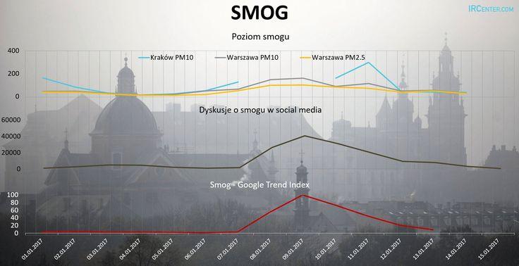 Jak smog rozprzestrzenia się winternecie? -  Pierwsza fala ponadprzeciętnego stężenia smogu trwała dotychczas 5dni. Winternecie ten temat angażował 6dni. Odpoczątku tomedia społecznościowe przyczyniły się dorozwoju informacji owysokim stężeniu. Duże komercyjne media niekoniecznie zdały egzamin. To, jak temat smogu rozprzestrzenia się... https://ceo.com.pl/jak-smog-rozprzestrzenia-sie-w-internecie-82569