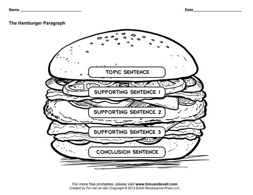 Hamburger Graphic Organizers / Hamburger Paragraph