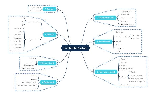 This Cost Benefits Analysis Mind Map Template Shows You All The