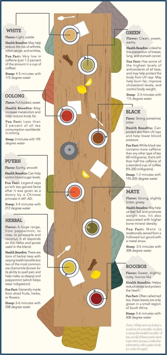 Want to know your green tea from your white? Cool graphic to show different tea types and health benefits
