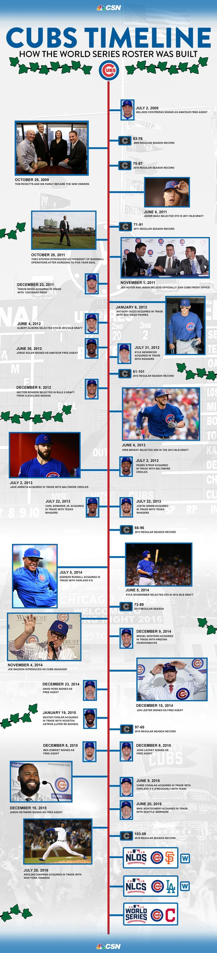 Cubs Timeline: How the World Series roster was built | CSN Chicago