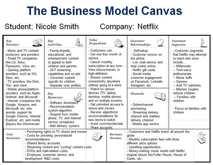 Image result for netflix business model