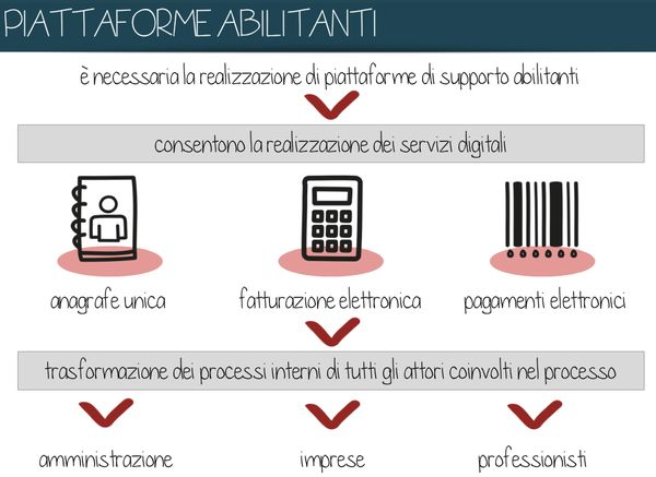per l'#egovernment servono piattaforme abilitanti basate su #dati e non su documenti (by FormezPA = CC BY SA 4.0 IT)