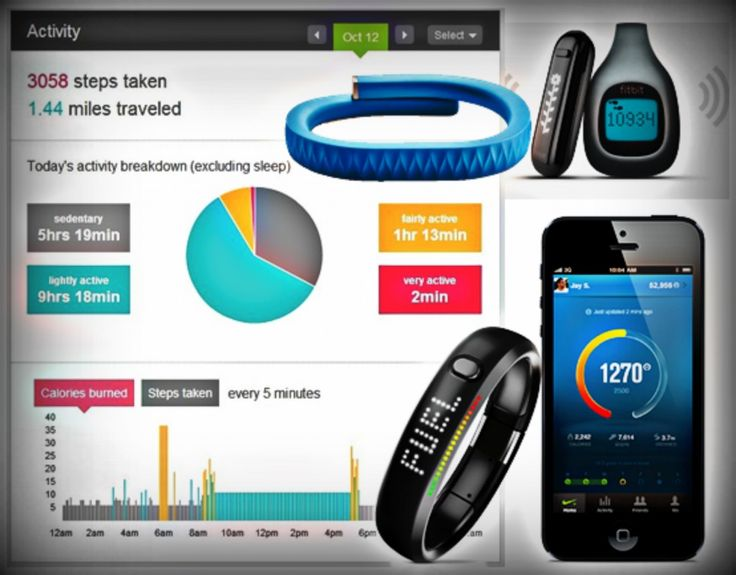 Quantified Self. 2013. FitBit analytics, FitBit body monitor, Nike Fuelband and iPhone app.