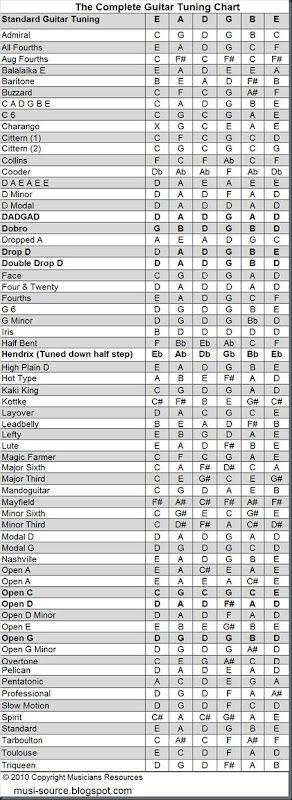 the complete guitar tuning chart musicians resources. Black Bedroom Furniture Sets. Home Design Ideas