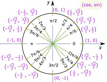 The Unit Circle is my life in precalculus this year.