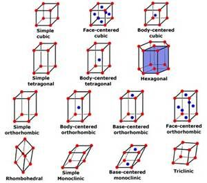 Monoclinic Bravais lattice - Bing Images