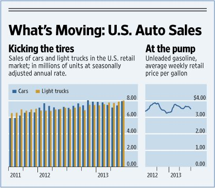 Vehicles: Sales and Share of Total Market by Manufacturer (United States)