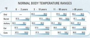 normal body temperature for all ages