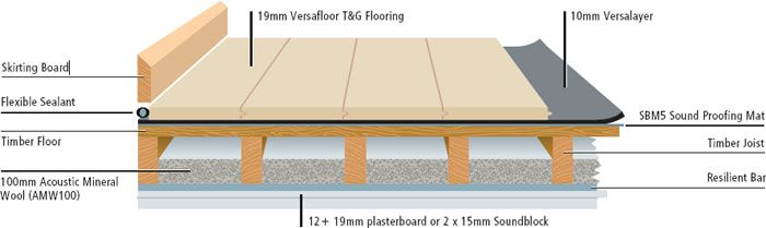 Floating Floor Systems Diagrams Drawings Amp Models