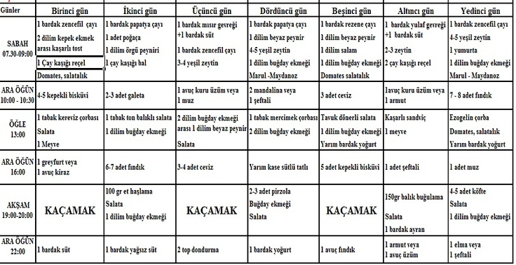 DR. GÜRKAN KUBİLAY 3 AYDA 30 KİLO VERDİREN DİYET LİSTESİ | www.zeynkafe.com