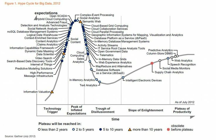 In Hype Cycle for Big Data, 2012, Gartner states that Column-Store DBMS, Cloud Computing, In-Memory Database Management Systems will be the three most transformational technologies in the next five years.  Gartner goes on to predict that Complex Event Processing, Content Analytics, Context-Enriched Services, Hybrid Cloud Computing, Information Capabilities Framework and Telematics round out the technologies the research firm considers transformational.