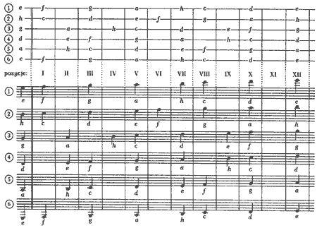 Interkl@sa - Poznajemy nuty, dźwięki na gitarze i pięciolinii, lekcja 3