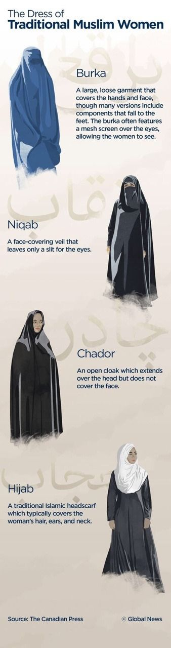 What are the differences between the burka, niqab, chador and hijab?http://t.co/PRVJwBRZWu