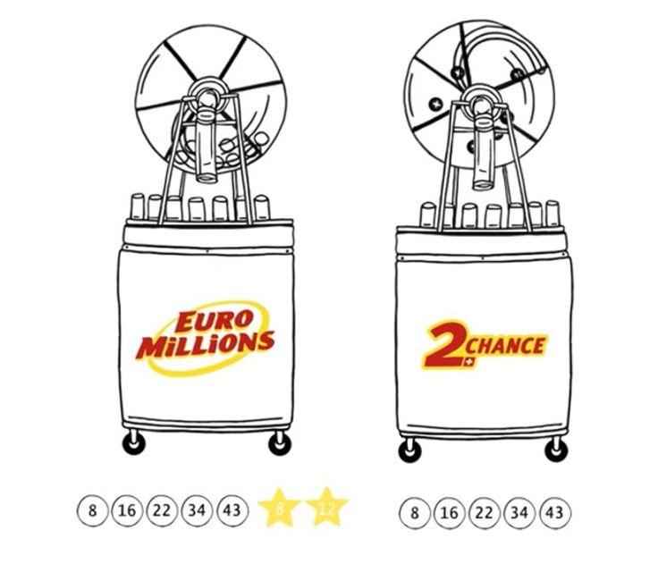 Profitiere jetzt mit EuroMillions nur in der Schweiz mit der 2. Chance Ziehung und erhöhe damit deine Chance zum Millionen gewinnen.  An einem Abend gibt es zwei Ziehungen mit den selben Zahlen, die du getippt hast. Zusätzlich gibt es neu 12 statt 10 Sternen zur Auswahl.  Mach jetzt mit und gewinne diese Woche bis zu 140 Mio. Franken: http://www.gratis-schweiz.ch/2-chance-ziehung-von-euromillions-exklusiv-in-der-schweiz/  Alle Wettbewerbe: http://www.gratis-schweiz.ch/