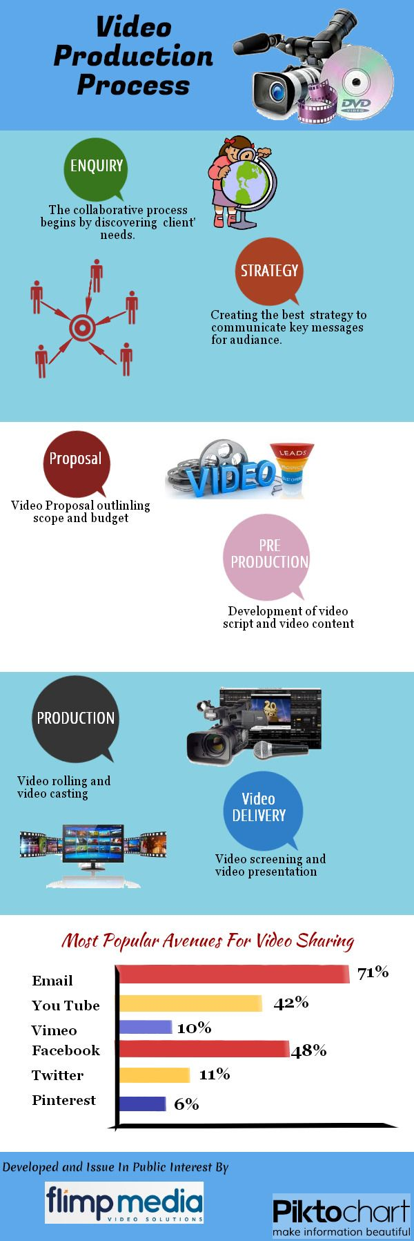 This Infographics shows us how the Videos are considered as the best way of communication to make people understand the point we want to deliver. #Videos #Camera #Video