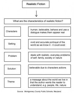 Worksheets Realistic Fiction Worksheets 1000 ideas about realistic fiction on pinterest info chart