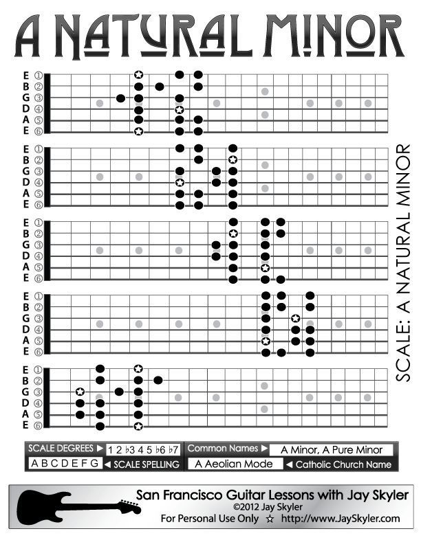 Natural Minor Scale Guitar Patterns