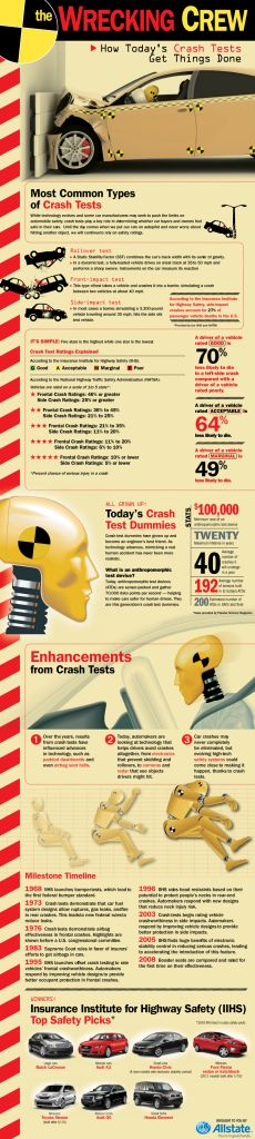 Does your car pass the crash test?