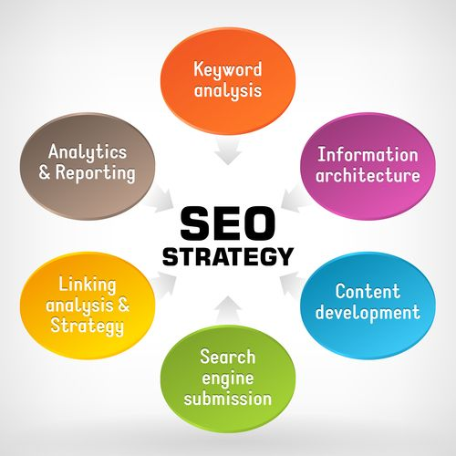 We guarantee stable rankings using the best SEO practices.Our professionals…