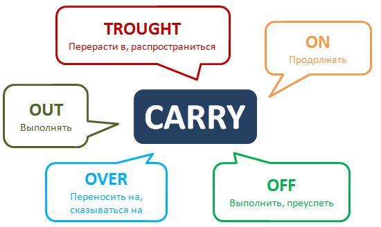 Фразовый глагол Carry #phrasalverbs #englishgrammar