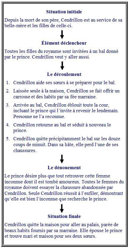 le schéma narratif - cannot use link, but can copy the text from the image
