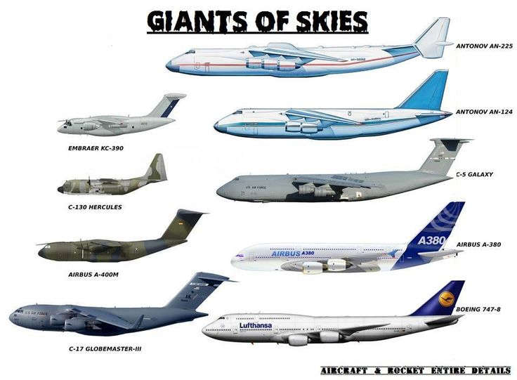 The Giant Of Skies All Types Of Airplane Flown In The