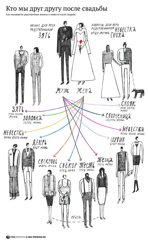 Кто мы друг другу после свадьбы | РИА Новости