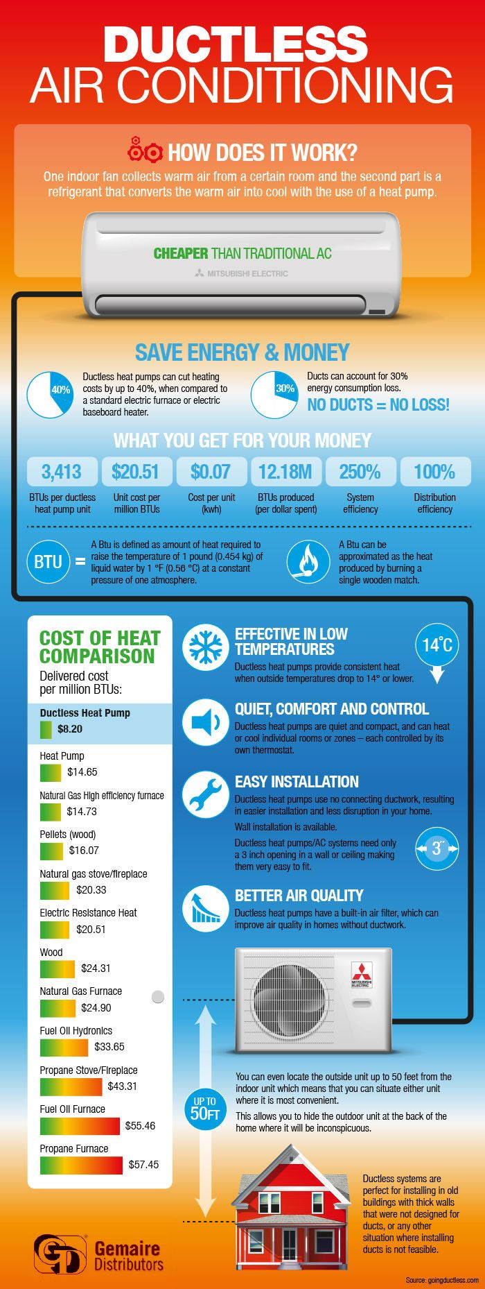 Multi stage heating and cooling - Infographic Ductless Air Conditioningwww Sellabiz Gr Business