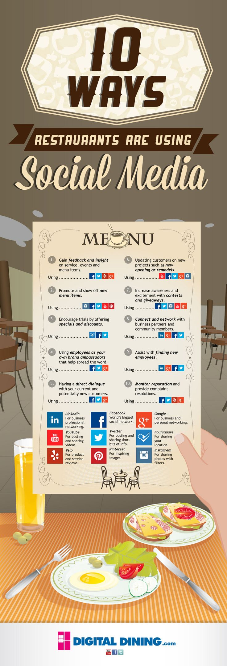 A listing of 10 ways social media is being used my the restaurant industry as a part of their marketing strategy.