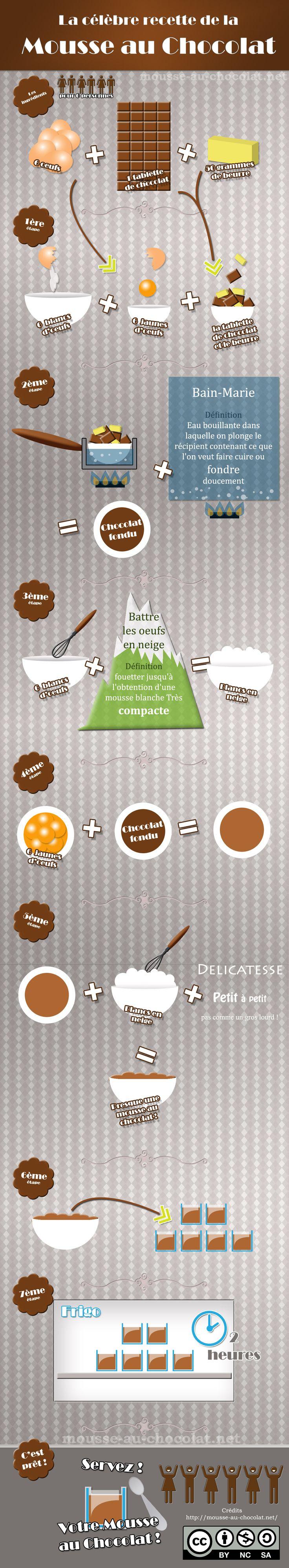 infographie mousse au chocolat