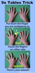 This is one of my favourite times table strategies to teach kids. They get so excited when they see how it works! – Have your hands out in front of y