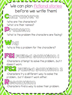 Speculative writing prompt anchor chart: Charts Folder, Anchor Charts, Teaching Tools, Resources Rooms Teacher, Fiction Stories, Prompts Anchors, Brain Bas Stuff, Resource Room Teacher, Anchors Charts