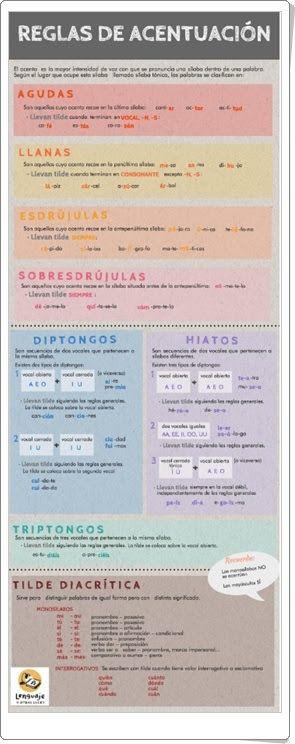 Reglas de acentuación (Infografía de lenguajeyotrasluces.wordpress.com)